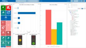 Maintenance management dashboard status utilization